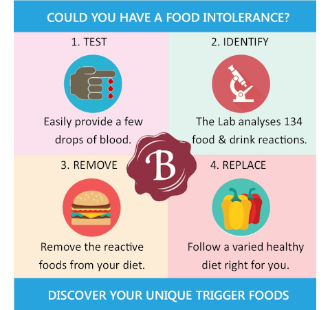 An image of The Brunel Health Food Intolerance Testing System is very simple goes here.
